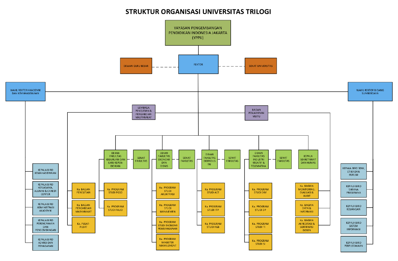 struktur organisasi universitas trilogi Bagan Organisasi Pt. Ifatama Jaya Kreasi struktur organisasi